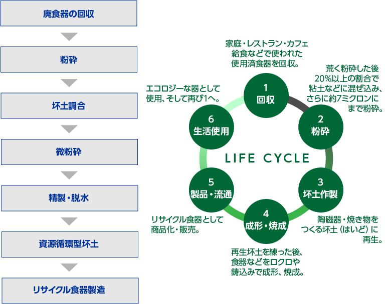 リサイクル食器の製造工程イメージ